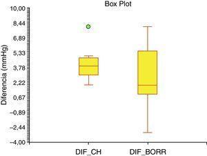 Comparación de la CDP con la prueba de SH (p=0.374). Prueba U de Mann-Whitney.