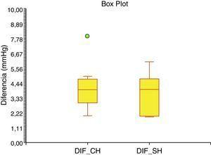 Comparación de la CDP con la prueba de Borrone (p=0.025).