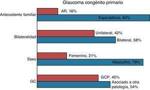 Características epidemiológicas del glaucoma congénito primario. AR: autosómico recesivo; GC: glaucoma congénito; GCP: glaucoma congénito primario
