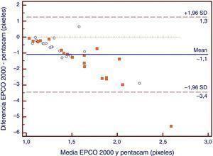 Gráfica de dispersión que demuestra la baja concordancia entre las imágenes en retroiluminación del sistema EPCO2000 y la PCO medida en píxeles calculada en tomogramas de Scheimpflug usando software ImageJ.