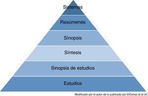 Pirámide jerárquica de las 6S de DiCenso.