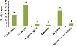 Diagnósticos secundarios en casos con VRP por DRR.