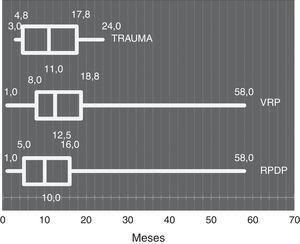 Tiempo de duración del AS en la cámara vítrea según diagnóstico.