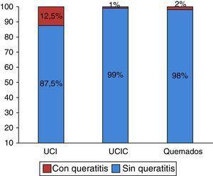 Prevalencia de queratitis por exposición en las unidades de cuidados críticos.
