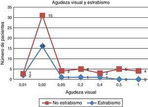 Comparación de agudeza visual en pacientes con y sin desviación ocular y prevalencia de estrabismo en pacientes con visión menor o igual a 0.02.