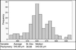 CCT histogram. The analyzed population did not exhibit a normal distribution. The first peak can be noted at 540μm, and the second at 580μm.