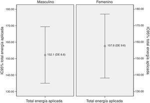 Medias e intervalo de confianza para el total de energía aplicada para género. La diferencia de medias no es estadísticamente significativa (p=0.67).