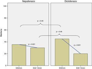 Medianas para la EAV inmediata y a los 15min para los grupos nepafenaco y diclofenaco. Las líneas de interpolación representan el cambio entre EAV inmediata y a los 15min para cada grupo (cambios estadísticamente significativos). La diferencia entre las medianas de la EAV inmediata y a los 15min del grupo nepafenaco y diclofenaco no fueron estadísticamente significativas (p=0.48 para ambos tiempos).