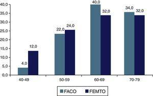 Distribución proporcional de los pacientes según grupo de edad y técnica quirúrgica empleada.