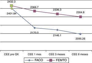 Comportamiento de los valores promedio del conteo de células endoteliales según tiempo de la medición y técnica quirúrgica empleada.