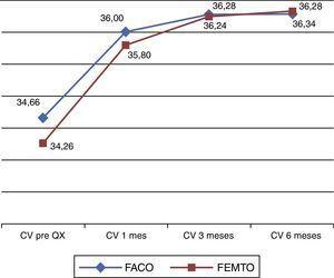 Comportamiento de los valores promedio del coeficiente de variación según tiempo de la medición y técnica quirúrgica empleada.