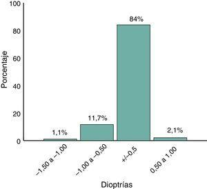 Distribución de equivalente esférico residual.