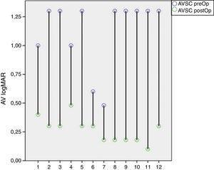 Cambios en la AVSC (LogMAR) PreOp 1.12 (± 0.3) y PostOp 0.27 (± 0.1) (p<0.001).