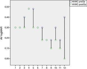 Cambios en la AVMC (LogMAR) PreOp 0.31 (± 0.1) y PostOp 0.23 (± 0.12) (p=0.02).