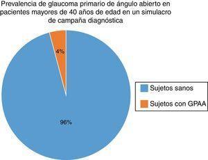 Se muestra a un total de 92 pacientes, 88 son sujetos sanos y 4 son sujetos diagnosticados de GPAA. Prevalencia: 4.3%. GPAA: glaucoma primario de ángulo abierto.