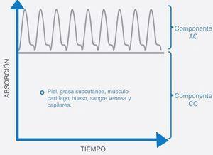 Se observa la relación entre la absorción de los diferentes tejidos de las ondas de luz roja e infrarroja en un tiempo determinado. Donde el componente CC o no pulsátil se mantiene constante durante todo el intervalo de tiempo y el componente AC o pulsátil varía según las ondas de pulso generadas por la sangre arterial al pasar por dicho tejido en este intervalo, la cual puede variar según la hemodinámica del paciente. Tomada de Sahni1.