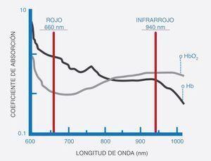 Relación entre la luz roja e infrarroja con respecto a la absorción por la hemoglobina saturada y desaturada. Tomada de Sahni1.