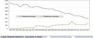 Comparación de la tendencia en los últimos 20 años en México de la mortalidad materna por causa obstétrica vs. mortalidad materna por causa indirecta. Fuente: Dirección General de Información en Salud.