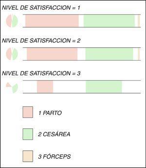 Nivel de satisfacción según la vía de nacimiento (1: muy satisfactorio; 2: satisfactorio; 3: poco satisfactorio).