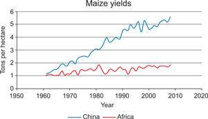 Maize yields over time in China and Africa. Source: World Bank (2008).