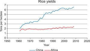 Rice yields over time in China and Africa. Source: World Bank (2008).