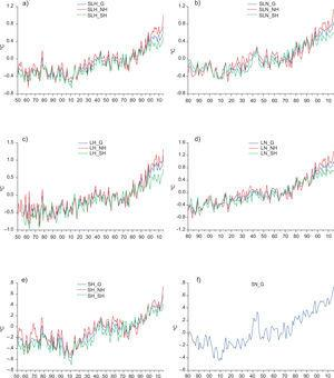 Global and hemispheric temperature series from CRU and NASA datasets. (a) SL from the CRU dataset (H) for global (SLH_G), northern hemisphere (SLH_NH) and southern hemisphere (SLH_SH); (b) SL from the NASA dataset (N) for global (SLN_G), northern hemisphere (SLN_NH) and southern hemisphere (SLN_SH); (c) L from H for global (LH_G), northern hemisphere (LH_NH) and southern hemisphere (LH_SH); (d) L from N for global (LN_G), northern hemisphere (LN_NH) and southern hemisphere (LN_SH); (e) L from H for global (SH_G), northern hemisphere (SH_NH) and southern hemisphere (SH_SH); (f) S from N for global (SN_G).