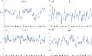 Principal modes of natural variability. (a) Atlantic Multidecadal Oscillation (AMO). (b) Southern Oscillation index (SOI); (c) North Atlantic Oscillation (NAO); (d) Pacific Decadal Oscillation (PDO).