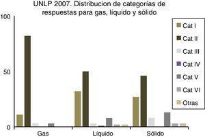 Distribución de respuestas para gas, líquido y sólido en estudiantes de UNLP (Química General, curso 2007). UNLP: Universidad Nacional de La Plata.