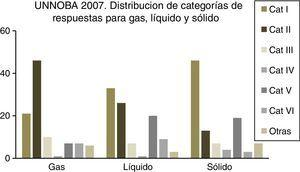 Distribución de respuestas para gas, líquido y sólido en estudiantes de UNNOBA (Química General, curso 2007). UNNOBA: Universidad Nacional del Noroeste de la Provincia de Buenos Aires.