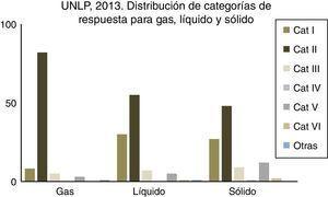 Distribución de respuestas para gas, líquido y sólido en estudiantes de UNLP (Física I, curso 2013). UNLP: Universidad Nacional de La Plata.