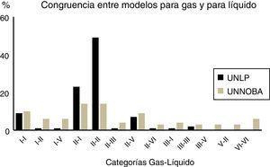 Congruencias gas-líquido. Distribución de respuestas de estudiantes de UNLP y UNNOBA, cursos 2007. UNLP: Universidad Nacional de La Plata&#59; UNNOBA: Universidad Nacional del Noroeste de la Provincia de Buenos Aires.