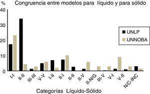 Congruencias líquido-sólido. Distribución de respuestas de estudiantes de UNLP y UNNOBA, cursos 2007. UNLP: Universidad Nacional de La Plata&#59; UNNOBA: Universidad Nacional del Noroeste de la Provincia de Buenos Aires.