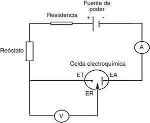 Esquema del montaje experimental del potenciostato de bajo costo.A: amperímetro&#59; EA: electrodo auxiliar o contario&#59; ER: electrodo de referencia&#59; ET: electrodo de trabajo&#59; V: voltímetro de alta resistencia.