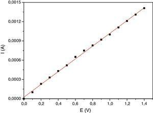 Relación corriente-potencial para la celda ficticia conformada por una resistencia de 1.0kΩ utilizada en la calibración del potenciostato.