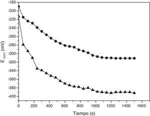 Variación del potencial de corrosión (Ecorr) de acero al carbono SAE 1010 con el tiempo de inmersión en la solución de cloruro de sodio al 0.9% en volumen. a) Sin adición de sulfato de atropina (triangulo negro). b) Con adición de sulfato de atropina en una concentración 8.58*10−5M (círculo negro).
