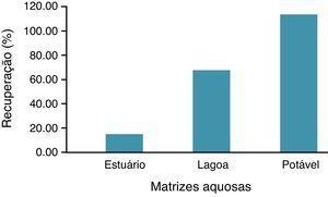 Resultados do experimento de especificidade e seletividade.