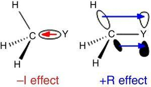 –I (left) and +R (right) effects of a methyl group bound to an atom Y.