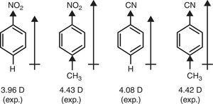 Dipole moments of benzene derivatives.