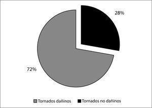 Porcentaje de tornados dañinos y no dañinos (2000-2012).
