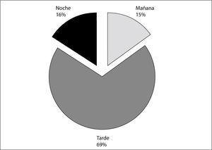Ocurrencia de tornados en México por hora del día.