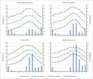 Tendencias de las variables termopluviométricas (precipitación, temperatura máxima, temperatura media y temperatura mínima), para cuatro microrregiones de bcs.