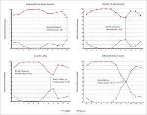 Fluctuación de los indicadores idha (Índice de Disponibilidad Hidroambiental) e isha (Índice de Sequía Hidroambiental) en cuatro microrregiones de bcs.