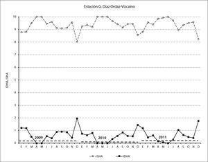 Fluctuación de los indicadores idha e isha, para el área de influencia de la estación G. Díaz Ordaz-Vizcaíno, municipio de Mulegé, bcs. Periodo 2009-2011.