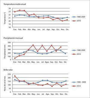 Alteraciones en la temperatura, la precipitación y el brillo solar en la estación Cenicafé para el 2010.