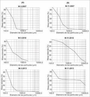 Evolución temporal de la granulometría en la playa Bailén. Columna (A): muestras tomadas en los años 2007, 2010 y 2013 en el punto de monitoreo 3 (sector sur) y columna (B): muestras tomadas en los mismos años en el punto de monitoreo 11 (sector norte).