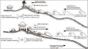 Manejo antropogénico de la costa y el efecto diferenciado del oleaje (tomado de Juanes, 2006).