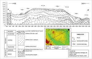 Sección geológica de la mesa de Copoya.