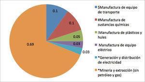 Principales sectores industriales que aportan más residuos contaminantes