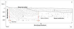 Corte esquemático de la llanura sur que muestra su estructura tectónica y los principales bloques. Leyenda: 1. Complejo ofiolítico, 2. Formaciones geológicas con edades enmarcadas entre Cretácico superior y el Eoceno inferior, caracterizadas litológicamente por la presencia de areniscas polimícticas y calizas con alto contenido de arcillas. 3. Secuencias oligoceno-cuaternarias (modificado de Barrios et al., 1988).