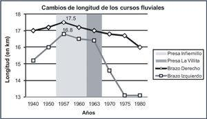 Cambios de longitud de los brazos distributarios, antes y después de la construcción y operación de las presas.